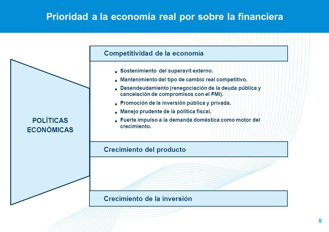 8 Prioridad a la economía real por sobre la financiera Competitividad de la economía POLÍTICAS ECONÓMICAS Crecimiento del producto Crecimiento de la i