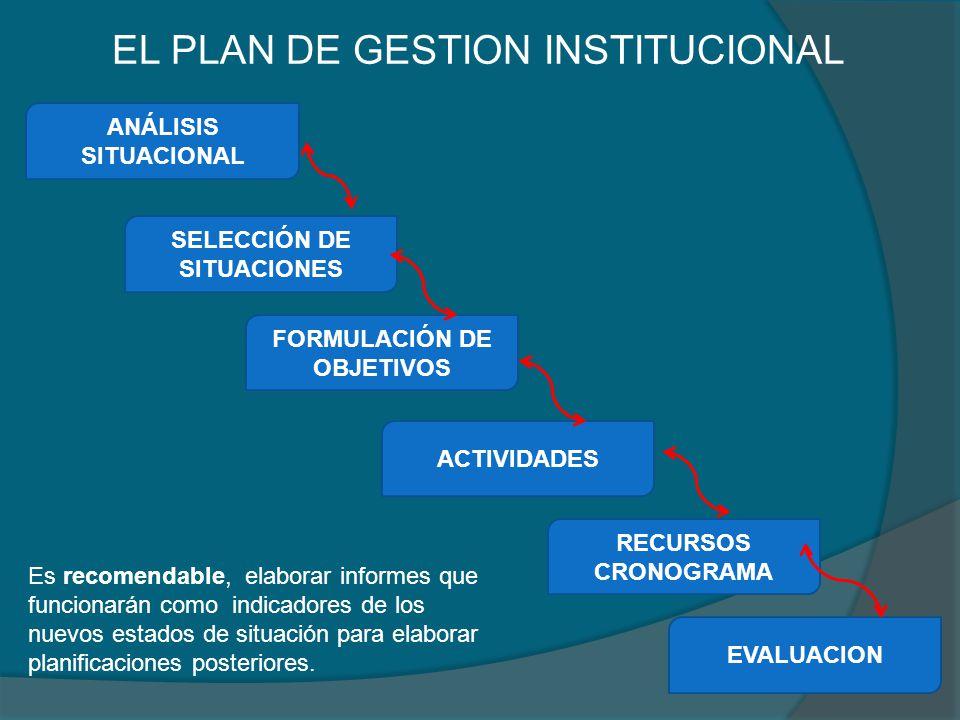 EL PLAN DE GESTION INSTITUCIONAL ANÁLISIS SITUACIONAL SELECCIÓN DE SITUACIONES FORMULACIÓN DE OBJETIVOS ACTIVIDADES RECURSOS CRONOGRAMA EVALUACION Es