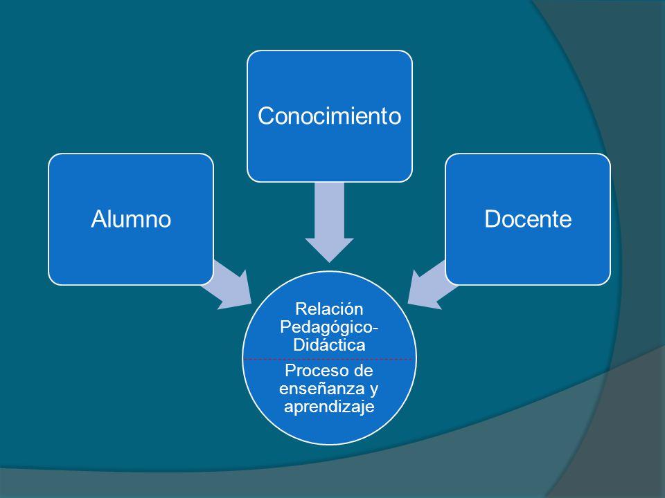 Relación Pedagógico- Didáctica Proceso de enseñanza y aprendizaje AlumnoConocimientoDocente