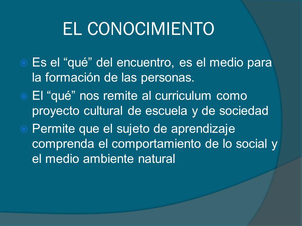 EL CONOCIMIENTO Es el qué del encuentro, es el medio para la formación de las personas. El qué nos remite al curriculum como proyecto cultural de escu