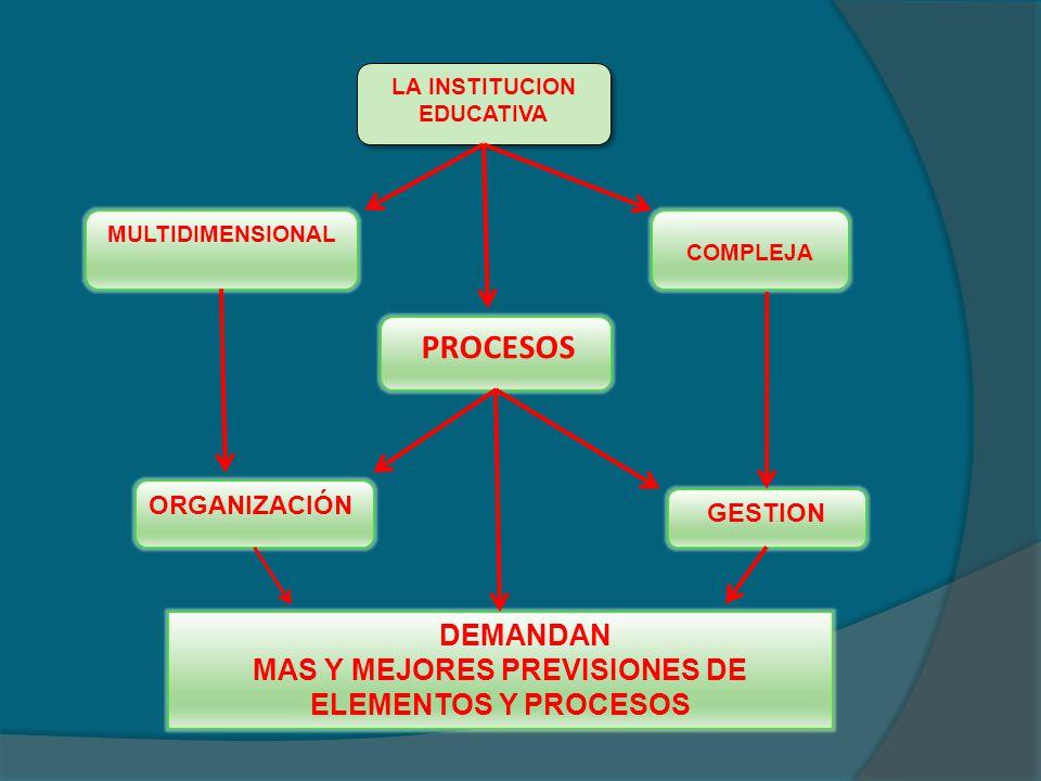 LA INSTITUCION EDUCATIVA LA INSTITUCION EDUCATIVA MULTIDIMENSIONAL COMPLEJA PROCESOS ORGANIZACIÓN GESTION DEMANDAN MAS Y MEJORES PREVISIONES DE ELEMEN