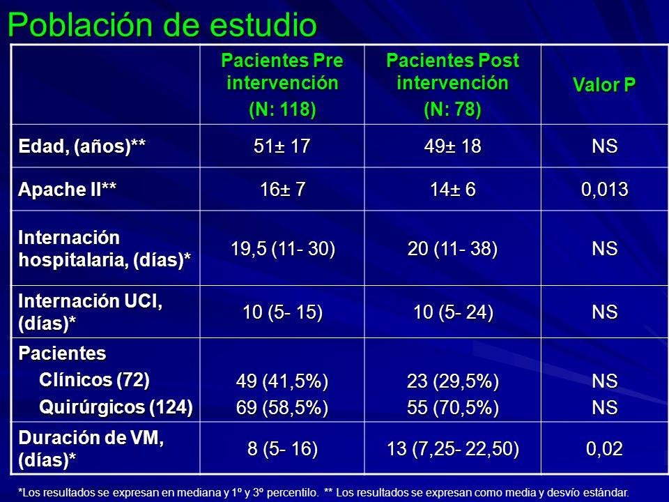 Población de estudio Pacientes Pre intervención (N: 118) Pacientes Post intervención (N: 78) Valor P Edad, (años)** 51± 17 49± 18 NS Apache II** 16± 7