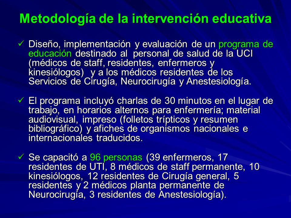 Metodología de la intervención educativa Diseño, implementación y evaluación de un programa de educación destinado al personal de salud de la UCI (méd