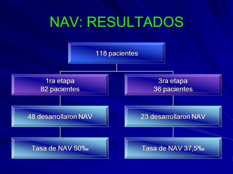 NAV: RESULTADOS