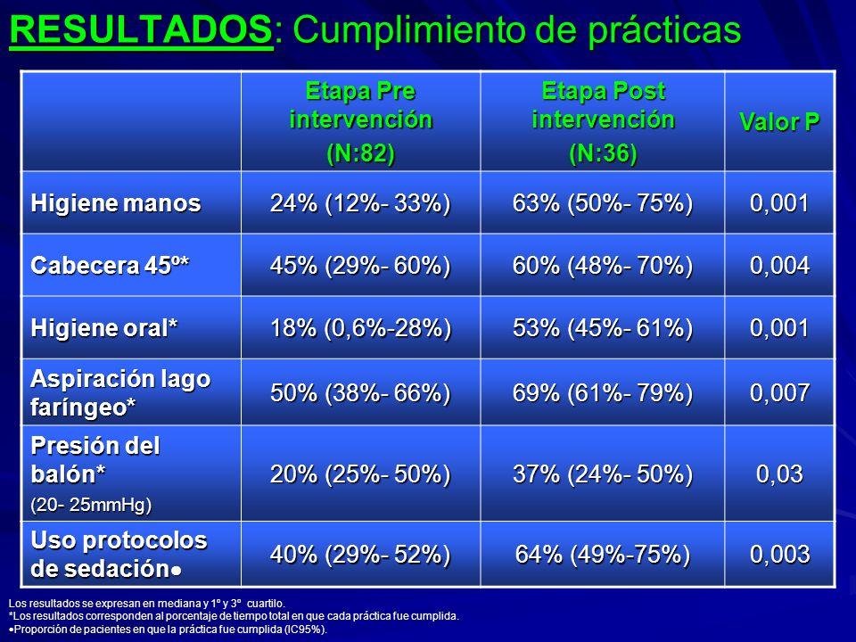 RESULTADOS: Cumplimiento de prácticas Etapa Pre intervención (N:82) Etapa Post intervención (N:36) Valor P Higiene manos 24% (12%- 33%) 63% (50%- 75%)