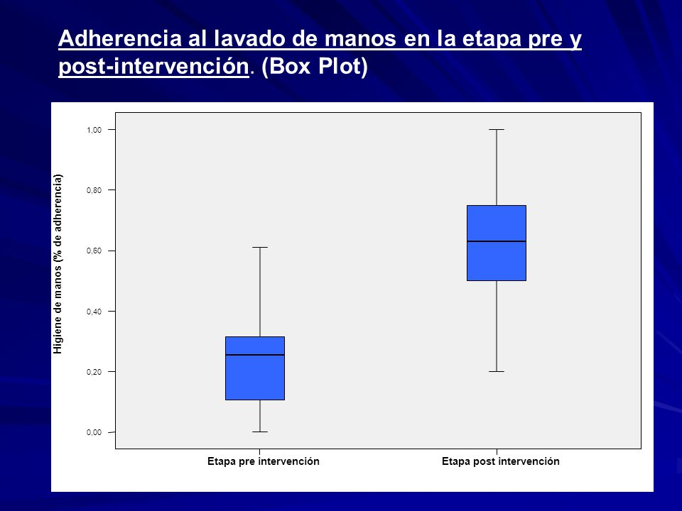Etapa post intervenciónEtapa pre intervención Higiene de manos (% de adherencia) 1,00 0,80 0,60 0,40 0,20 0,00 Adherencia al lavado de manos en la eta