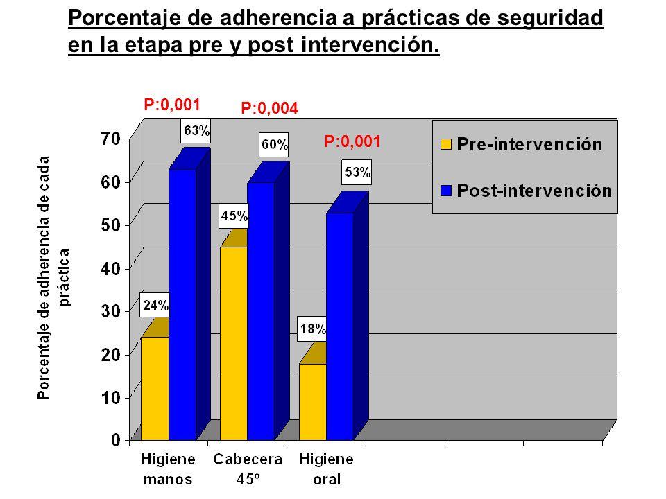 Porcentaje de adherencia a prácticas de seguridad en la etapa pre y post intervención. P:0,001 P:0,004 P:0,001
