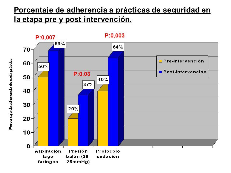 Porcentaje de adherencia a prácticas de seguridad en la etapa pre y post intervención. P: P:0,007 P:0,03 P:0,003