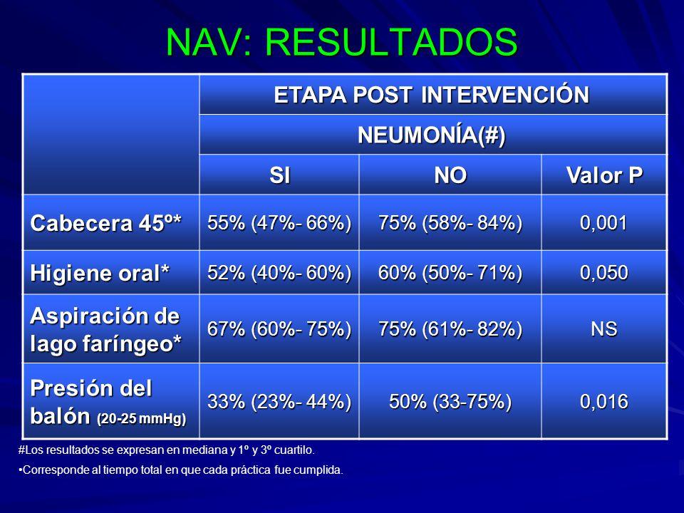 NAV: RESULTADOS ETAPA POST INTERVENCIÓN NEUMONÍA(#) SINO Valor P Cabecera 45º* 55% (47%- 66%) 75% (58%- 84%) 0,001 Higiene oral* 52% (40%- 60%) 60% (5