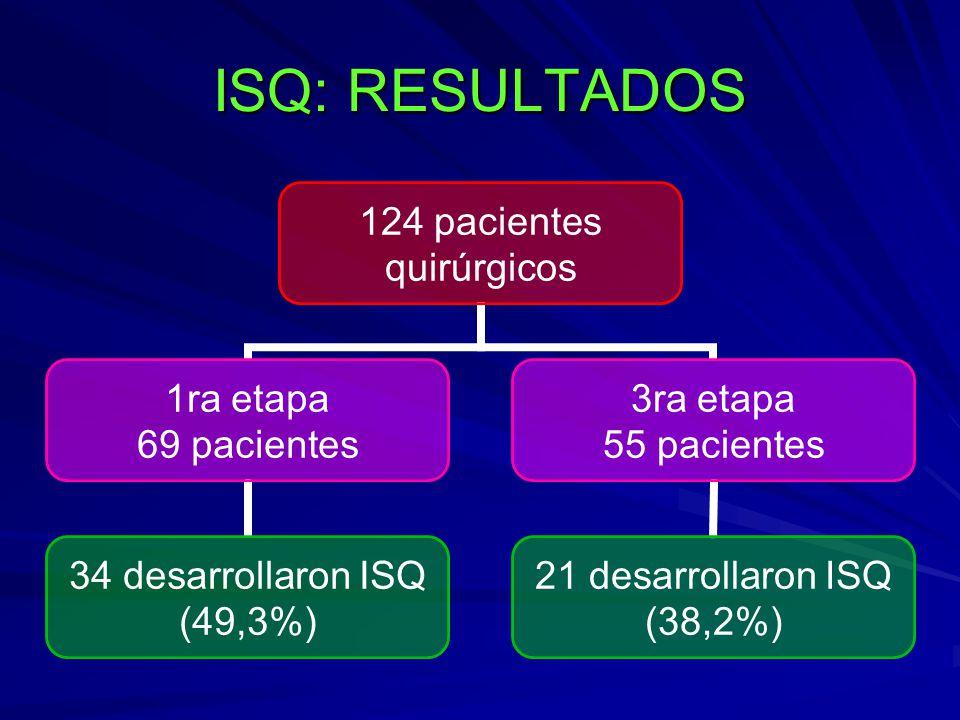 ISQ: RESULTADOS