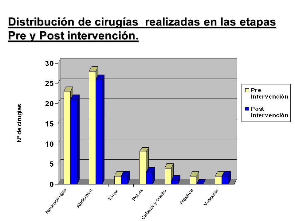 . Distribución de cirugías realizadas en las etapas Pre y Post intervención.