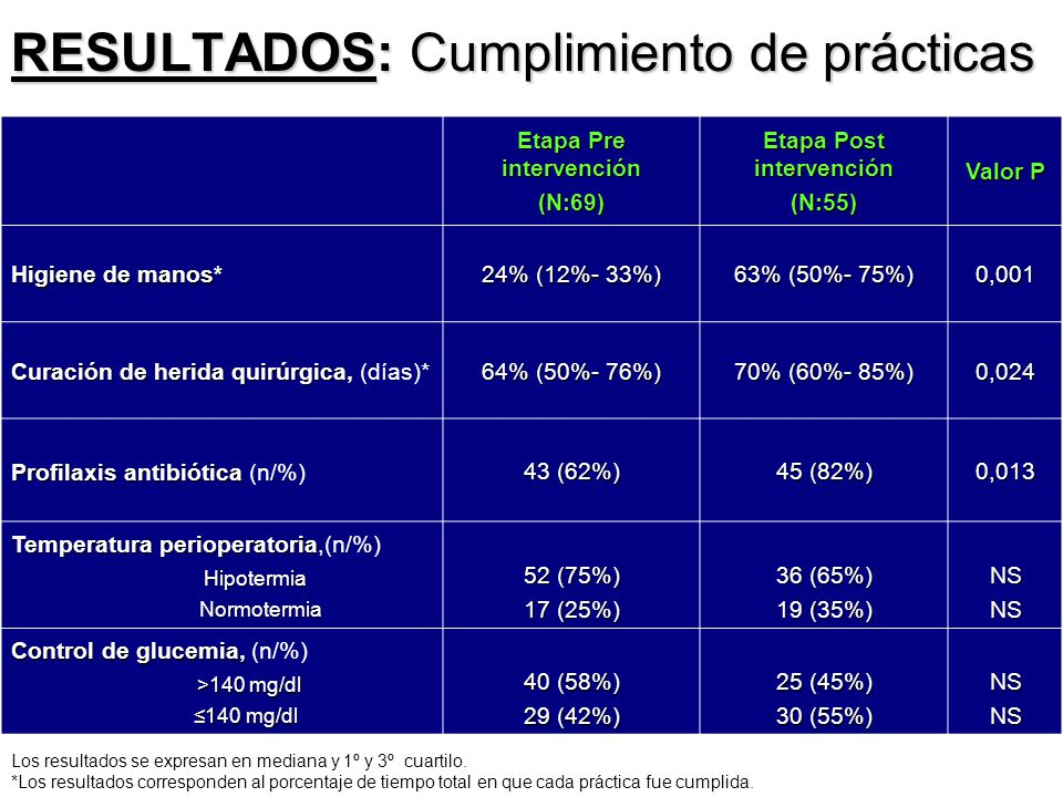 Etapa Pre intervención (N:69) Etapa Post intervención (N:55) Valor P Higiene de manos* 24% (12%- 33%) 63% (50%- 75%) 0,001 Curación de herida quirúrgi