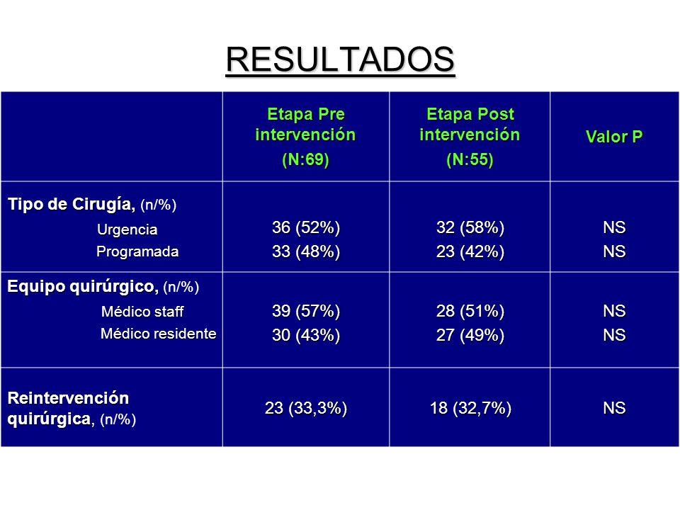 RESULTADOS Etapa Pre intervención (N:69) Etapa Post intervención (N:55) Valor P Tipo de Cirugía, Tipo de Cirugía, (n/%) Urgencia Programada Programada