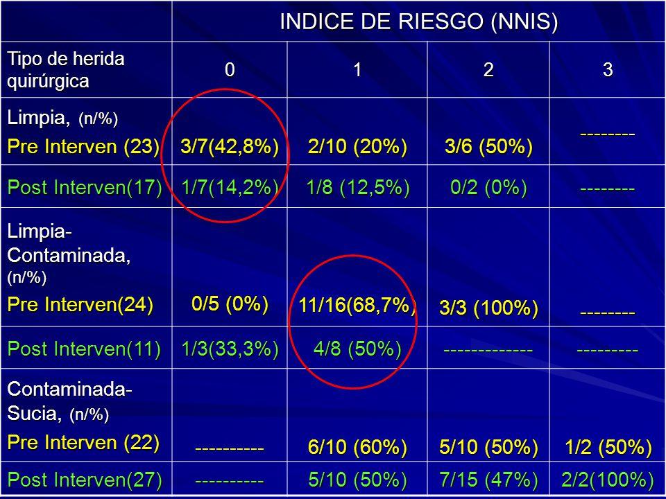 INDICE DE RIESGO (NNIS) Tipo de herida quirúrgica 0123 Limpia, (n/%) Pre Interven (23) 3/7(42,8%) 2/10 (20%) 3/6 (50%) -------- Post Interven(17) 1/7(