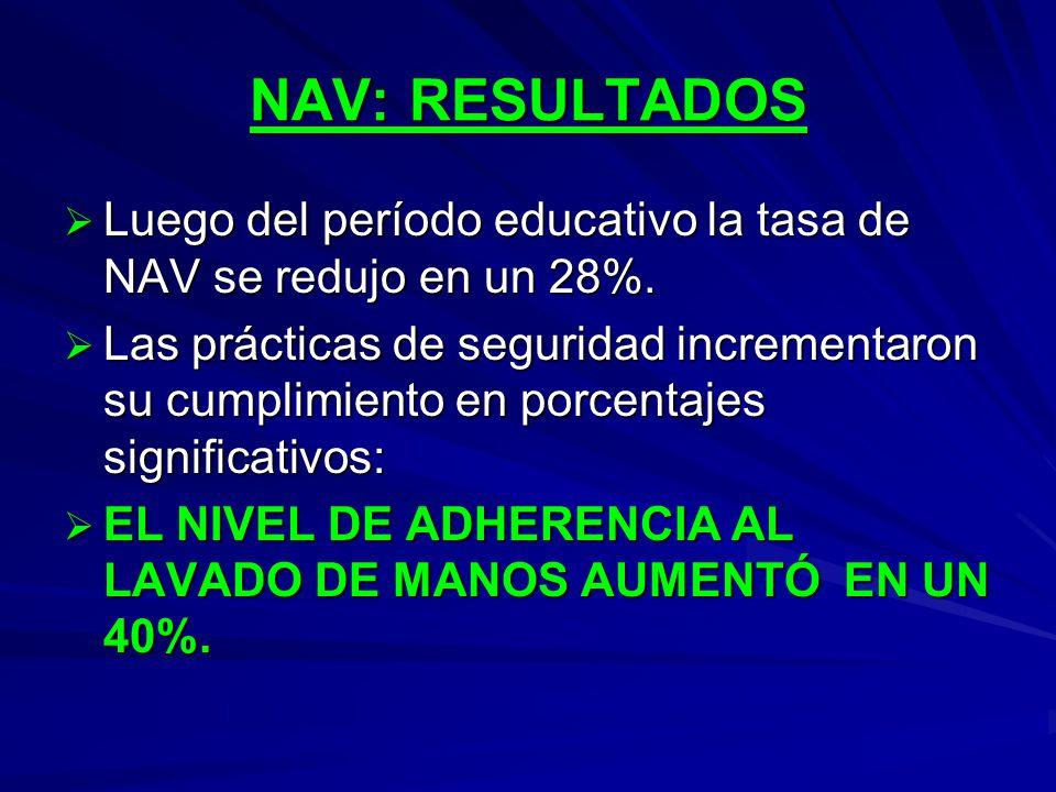 NAV: RESULTADOS Luego del período educativo la tasa de NAV se redujo en un 28%. Luego del período educativo la tasa de NAV se redujo en un 28%. Las pr