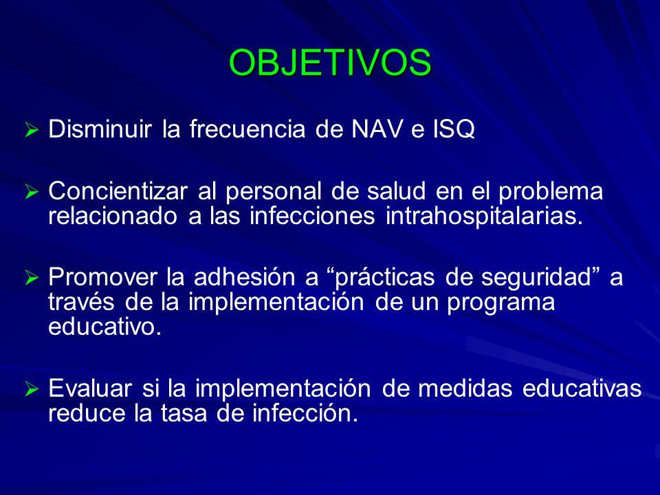 OBJETIVOS Disminuir la frecuencia de NAV e ISQ Concientizar al personal de salud en el problema relacionado a las infecciones intrahospitalarias. Prom
