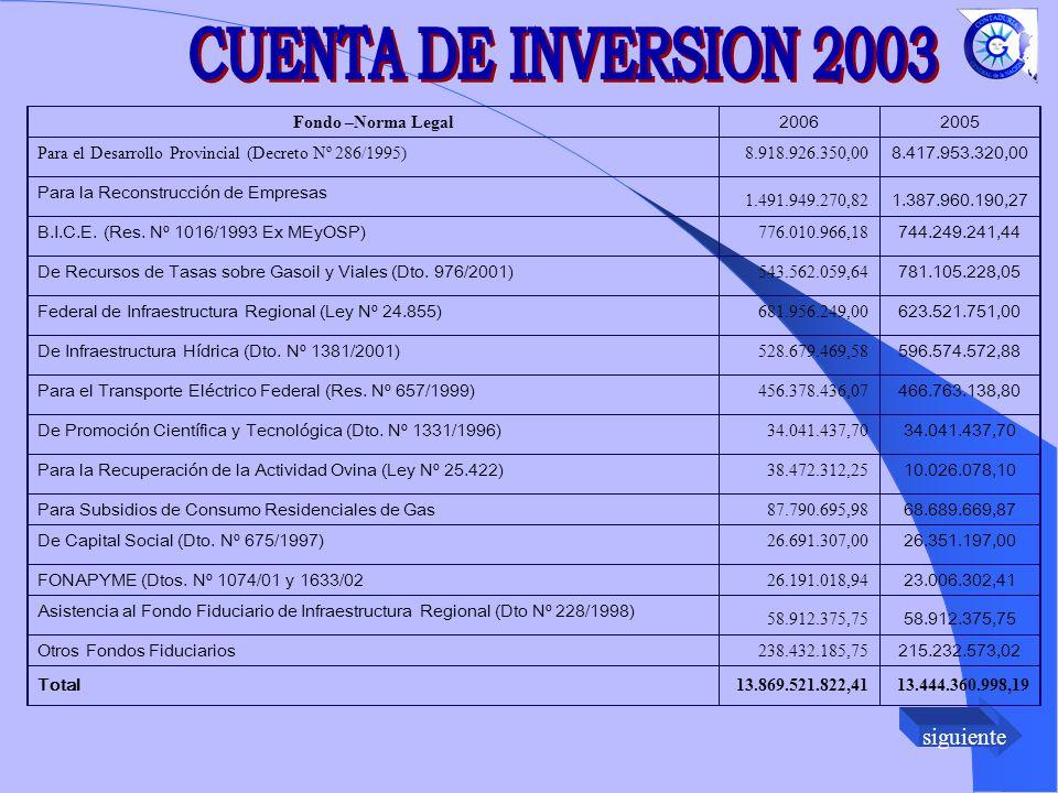 siguiente Fondo –Norma Legal 20062005 Para el Desarrollo Provincial (Decreto Nº 286/1995)8.918.926.350,00 8.417.953.320,00 Para la Reconstrucción de Empresas 1.491.949.270,82 1.387.960.190,27 B.I.C.E.