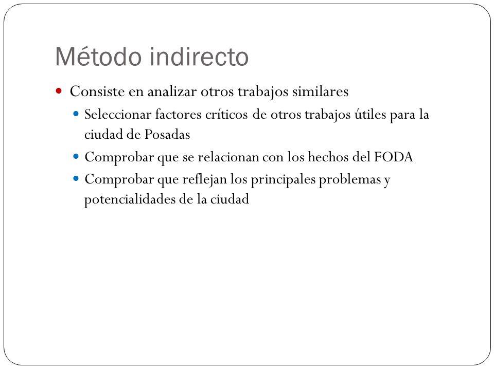 Método indirecto Consiste en analizar otros trabajos similares Seleccionar factores críticos de otros trabajos útiles para la ciudad de Posadas Compro