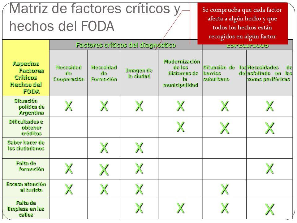 Matriz de factores críticos y hechos del FODA Aspectos Factores Críticos Hechos del FODA Factores críticos del diagnostico ESPECIFICOS Necesidad de Co