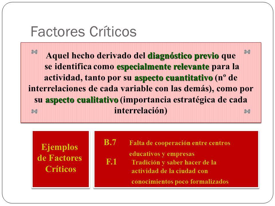 Ejemplos de Factores Críticos B.7 Falta de cooperación entre centros educativos y empresas F.1 Tradición y saber hacer de la actividad de la ciudad co