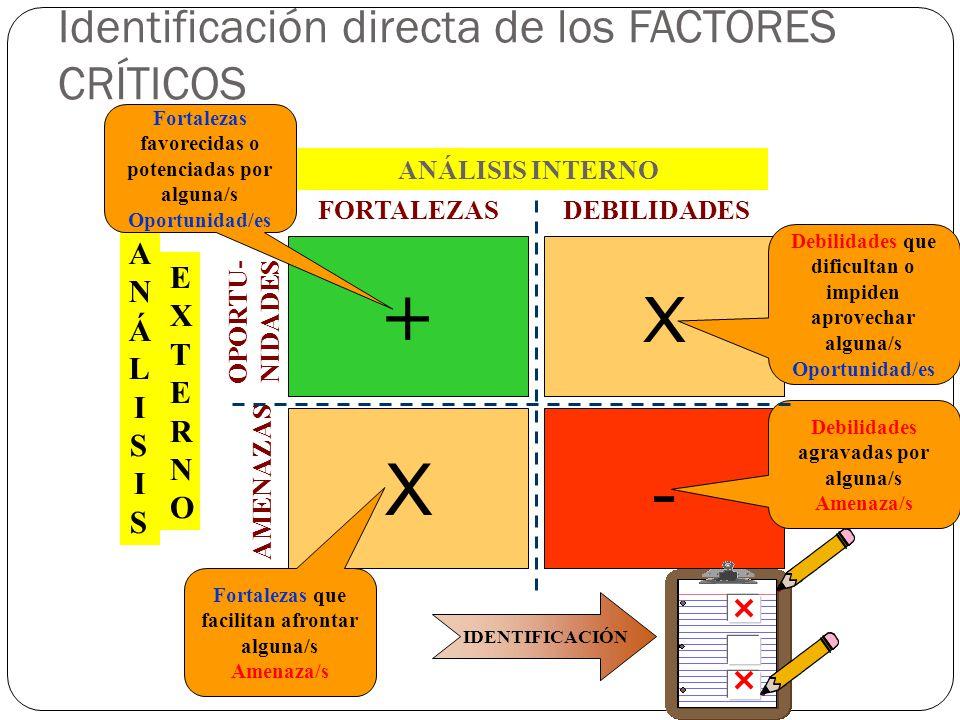 - X + X FORTALEZASDEBILIDADES OPORTU- NIDADES AMENAZAS ANÁLISIS INTERNO ANÁLISISANÁLISIS EXTERNOEXTERNO Debilidades agravadas por alguna/s Amenaza/s D