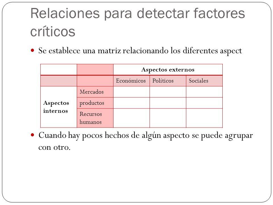Relaciones para detectar factores críticos Se establece una matriz relacionando los diferentes aspect Cuando hay pocos hechos de algún aspecto se pued