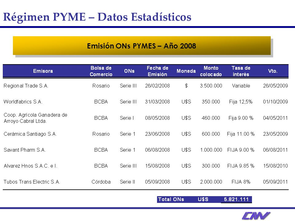 Régimen PYME – Datos Estadísticos Emisión ONs PYMES – Año 2008