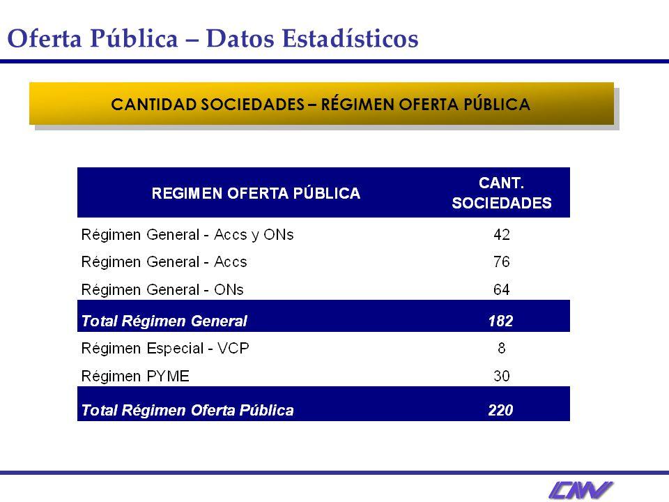Oferta Pública – Datos Estadísticos CANTIDAD SOCIEDADES – RÉGIMEN OFERTA PÚBLICA