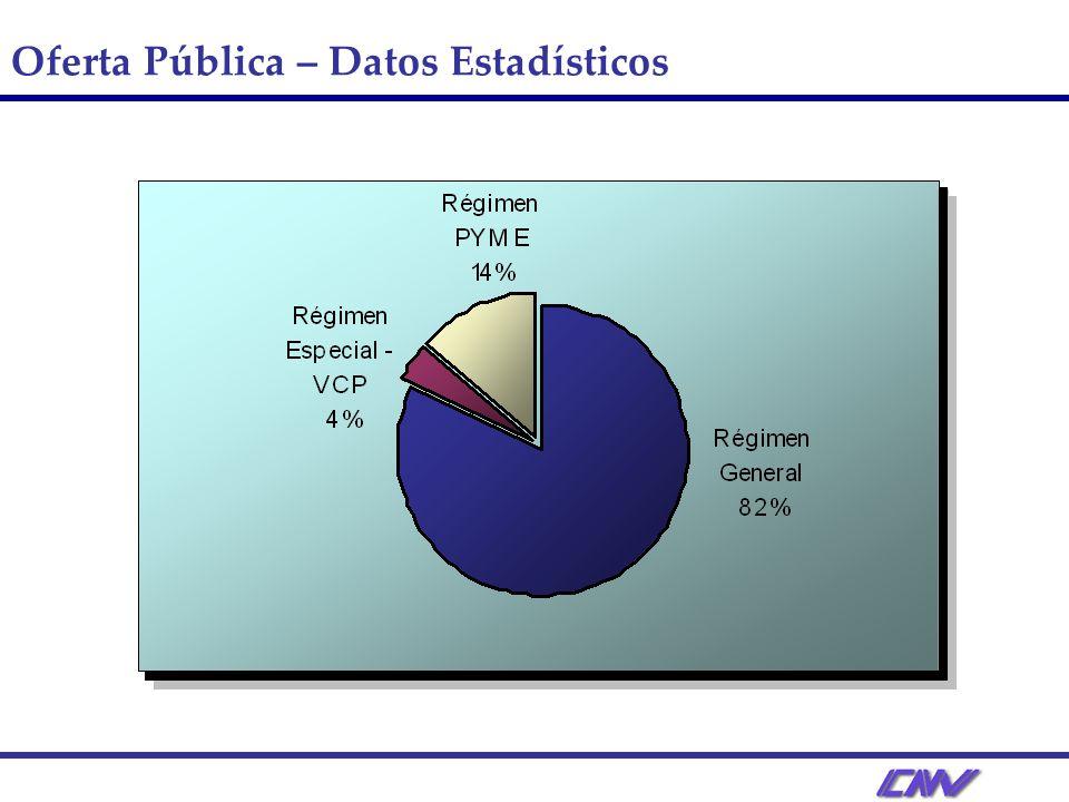 Oferta Pública – Datos Estadísticos