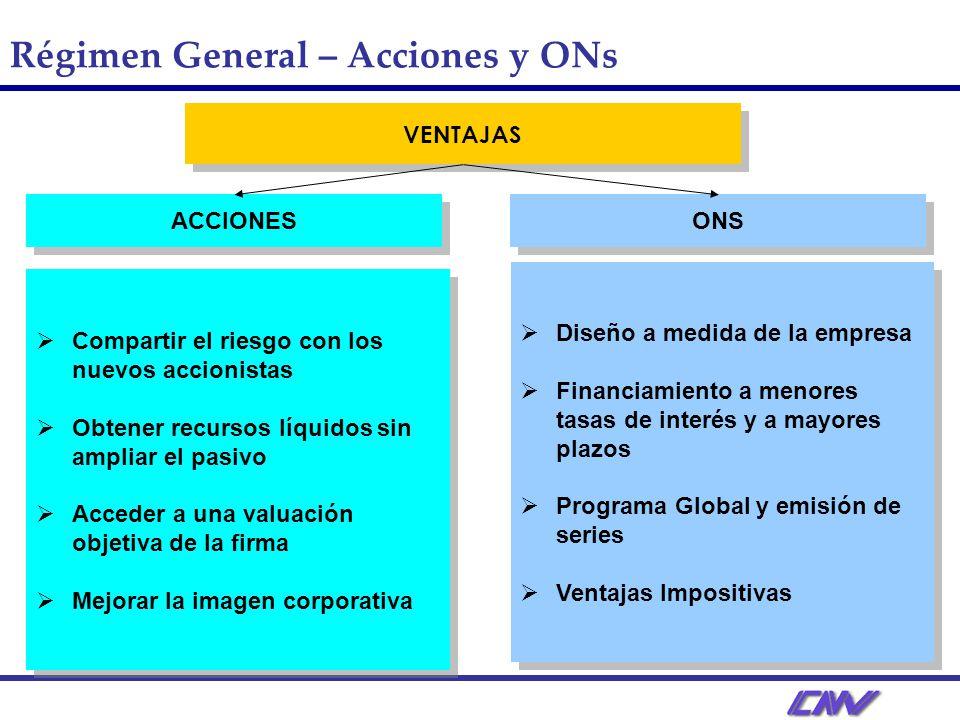 Régimen General – Datos Estadísticos Nuevo Financiamiento – Año 2008 vs. 2007