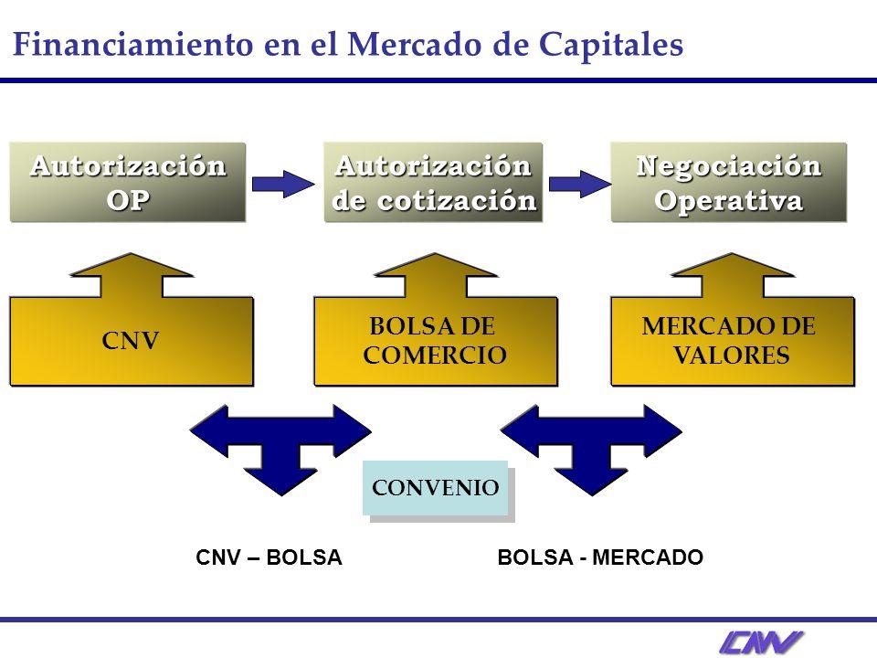 Financiamiento en el Mercado de Capitales Autorización OP BOLSA DE COMERCIO Autorización de cotización Negociación Operativa MERCADO DE VALORES CNV CONVENIO CNV – BOLSABOLSA - MERCADO