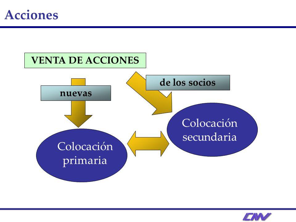Obligaciones NegociablesSimples Valores de Corto Plazo (VCP) Valores representativo de deuda Opción de convertirse en socio Convertibles en acciones 1 año