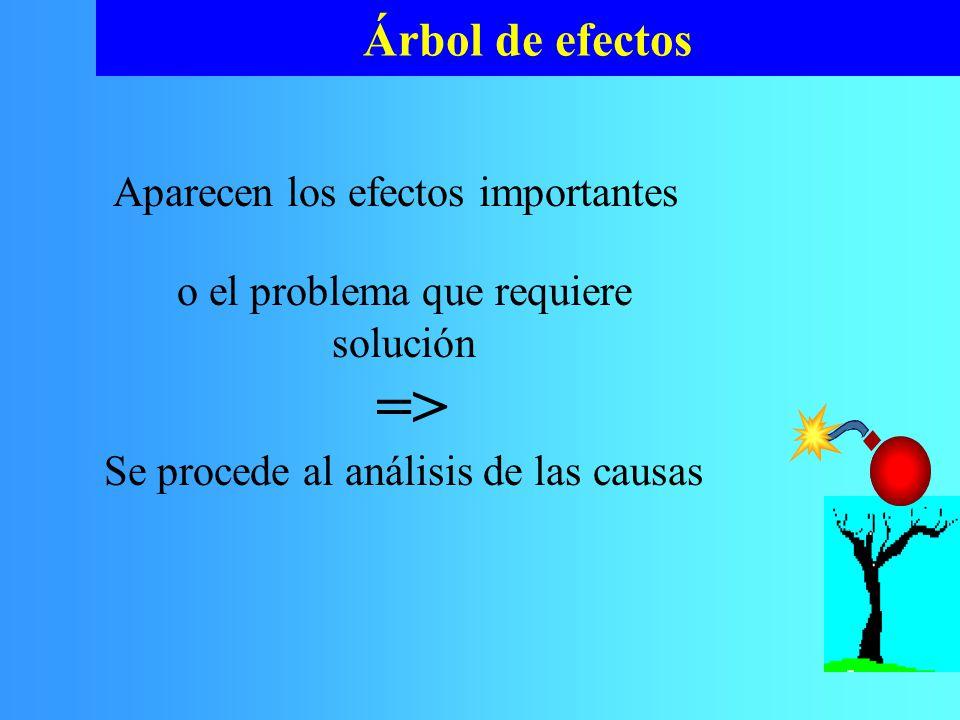 Árbol de efectos o el problema que requiere solución => Se procede al análisis de las causas Aparecen los efectos importantes