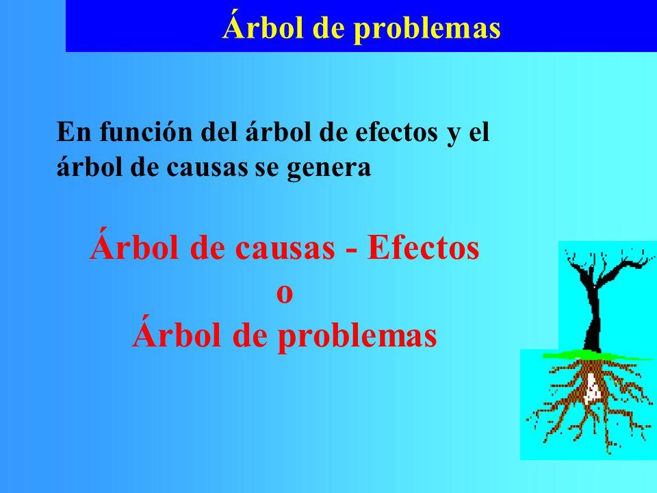 Árbol de problemas En función del árbol de efectos y el árbol de causas se genera Árbol de causas - Efectos o Árbol de problemas
