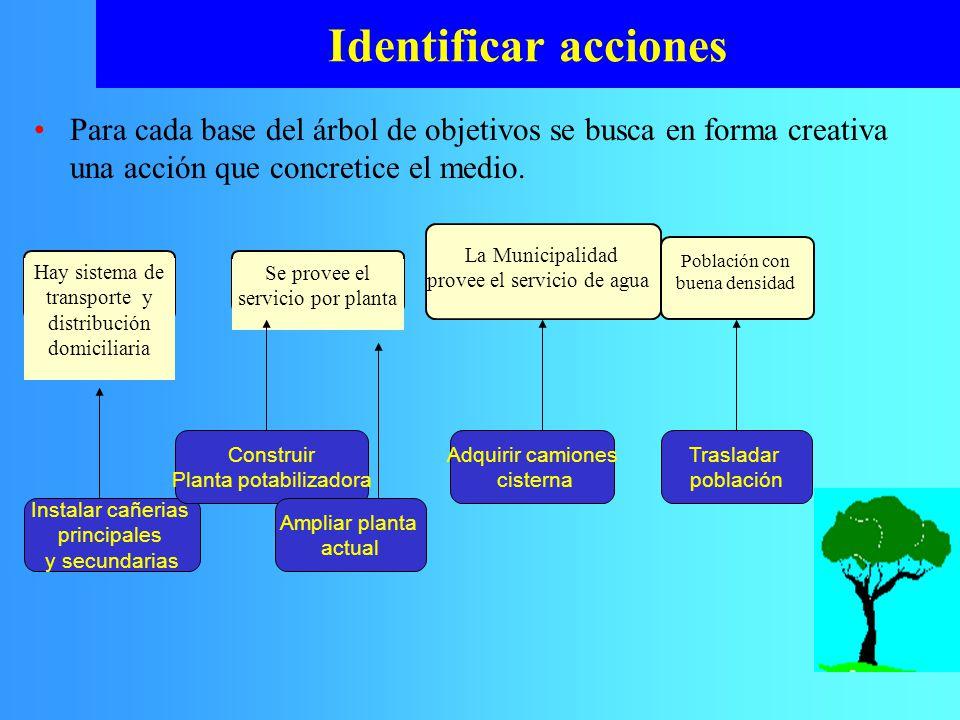Identificar acciones Hay sistema de transporte y distribución domiciliaria Se provee el servicio por planta Población con buena densidad Para cada bas