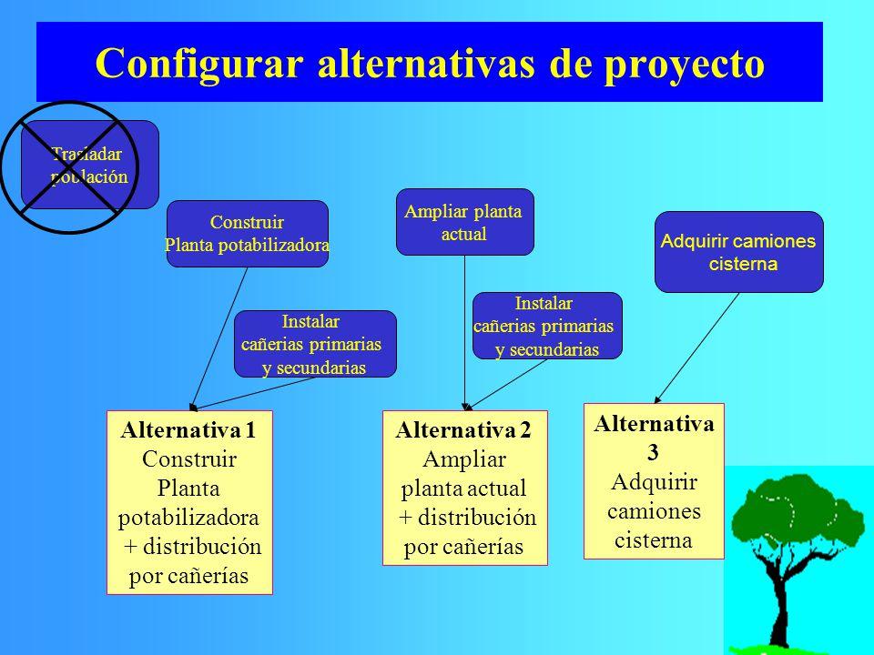 Trasladar población Ampliar planta actual Construir Planta potabilizadora Instalar cañerias primarias y secundarias Adquirir camiones cisterna Configu