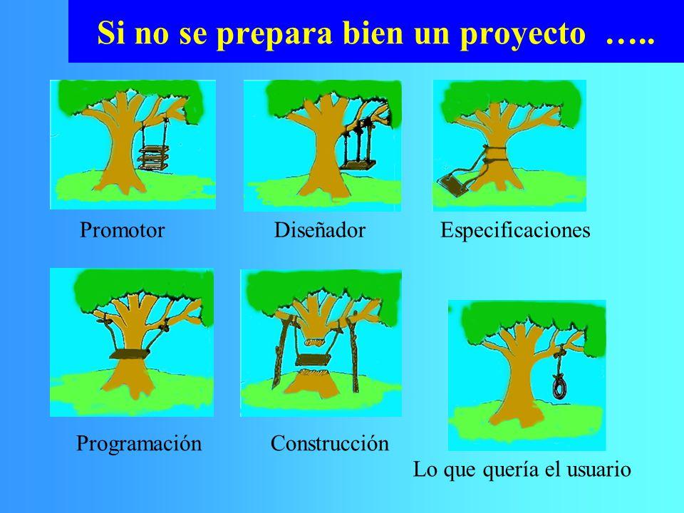 Si no se prepara bien un proyecto ….. PromotorDiseñadorEspecificaciones Programación Construcción Lo que quería el usuario