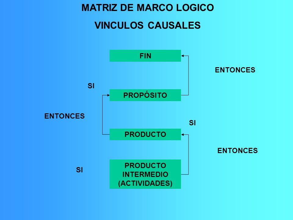 MATRIZ DE MARCO LOGICO VINCULOS CAUSALES FIN PROPÓSITO PRODUCTO PRODUCTO INTERMEDIO (ACTIVIDADES) SI ENTONCES SI ENTONCES SI
