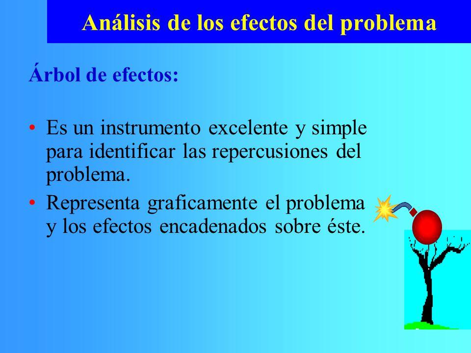 Análisis de los efectos del problema Es un instrumento excelente y simple para identificar las repercusiones del problema. Representa graficamente el
