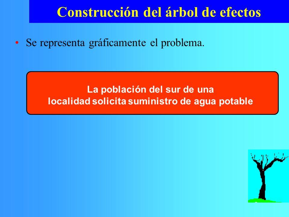 Se representa gráficamente el problema. Construcción del árbol de efectos La población del sur de una localidad solicita suministro de agua potable