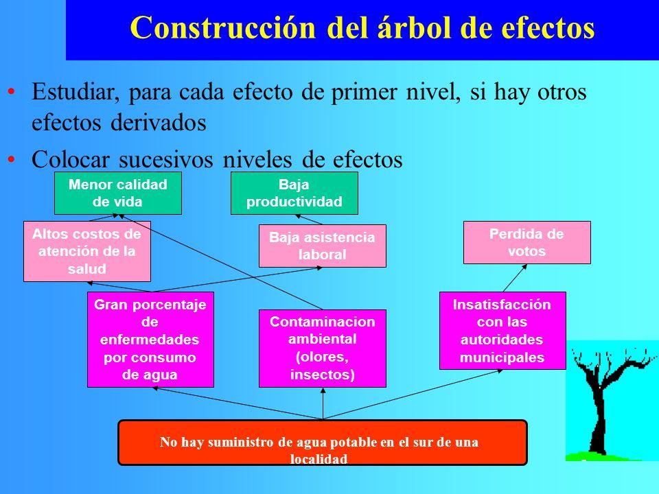Estudiar, para cada efecto de primer nivel, si hay otros efectos derivados Colocar sucesivos niveles de efectos Construcción del árbol de efectos No h