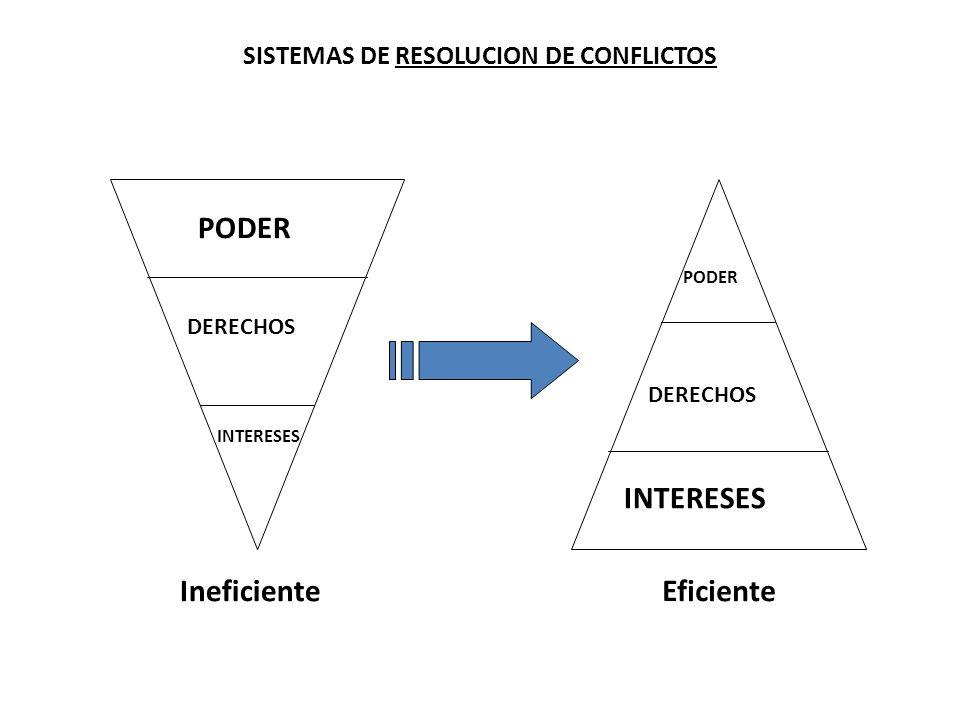 SISTEMAS DE RESOLUCION DE CONFLICTOS PODER DERECHOS INTERESES PODER DERECHOS INTERESES IneficienteEficiente