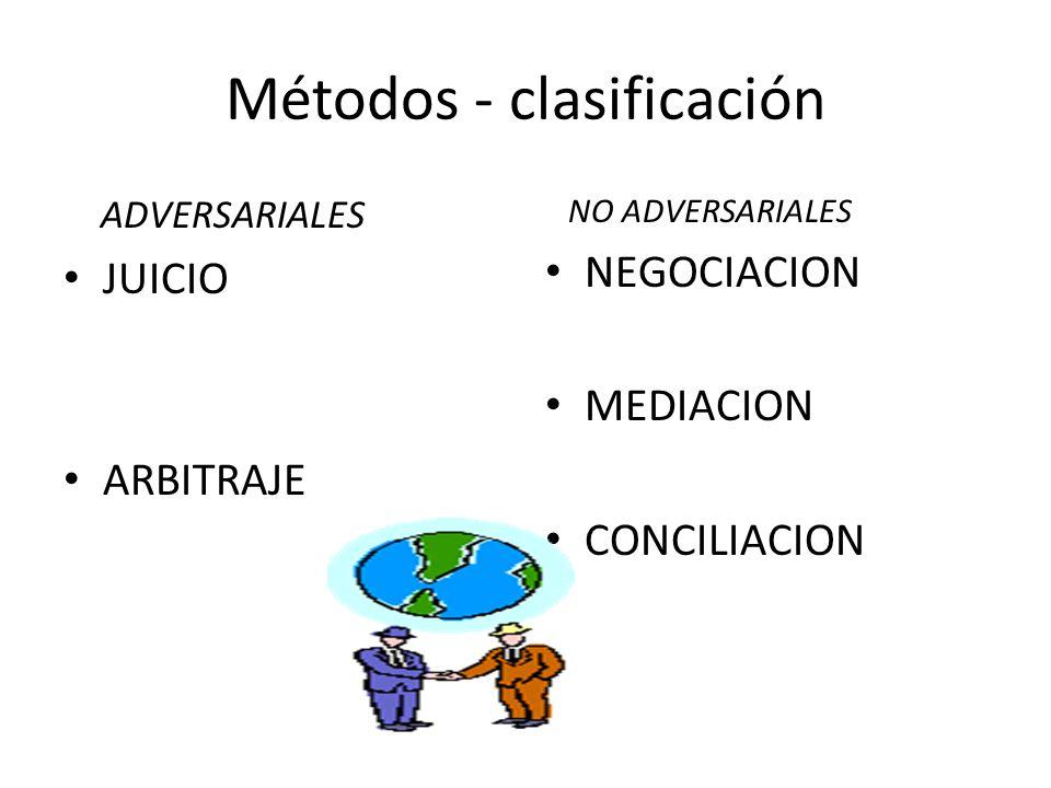 Métodos - clasificación ADVERSARIALES JUICIO ARBITRAJE NO ADVERSARIALES NEGOCIACION MEDIACION CONCILIACION