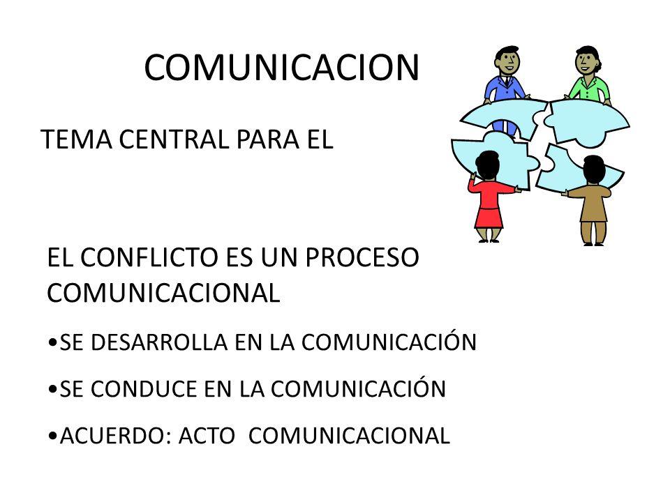 COMUNICACION TEMA CENTRAL PARA EL EL CONFLICTO ES UN PROCESO COMUNICACIONAL SE DESARROLLA EN LA COMUNICACIÓN SE CONDUCE EN LA COMUNICACIÓN ACUERDO: AC