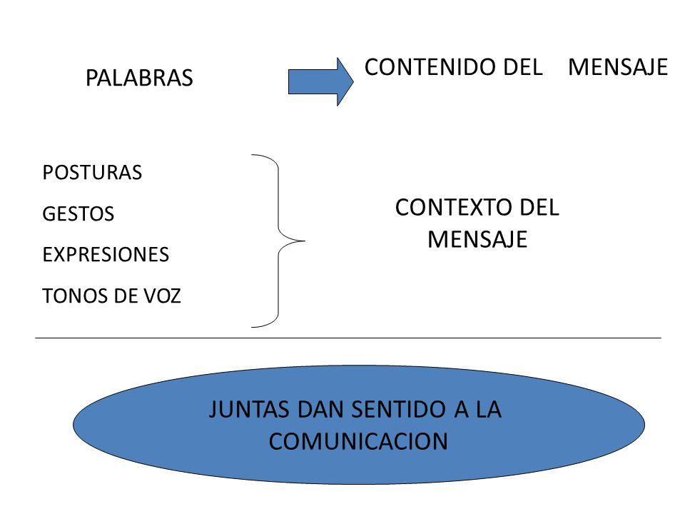PALABRAS CONTENIDO DEL MENSAJE POSTURAS GESTOS EXPRESIONES TONOS DE VOZ CONTEXTO DEL MENSAJE JUNTAS DAN SENTIDO A LA COMUNICACION