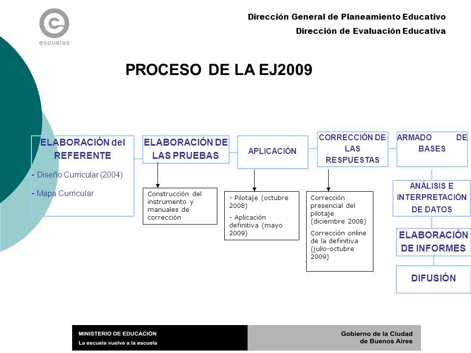 Dirección General de Planeamiento Educativo Dirección de Evaluación Educativa INFORMACIÓN GENERAL DE LA EJ2009 ¿A quiénes se evaluó.
