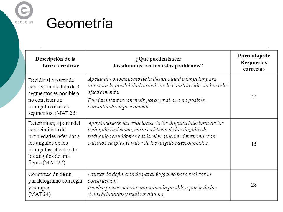 Geometría Descripción de la tarea a realizar ¿Qué pueden hacer los alumnos frente a estos problemas? Porcentaje de Respuestas correctas Decidir si a p