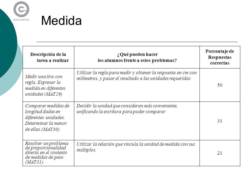 Medida Descripción de la tarea a realizar ¿Qué pueden hacer los alumnos frente a estos problemas? Porcentaje de Respuestas correctas Medir una tira co