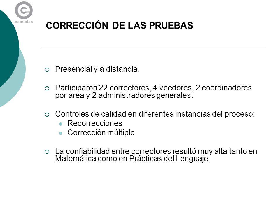 CORRECCIÓN DE LAS PRUEBAS Presencial y a distancia. Participaron 22 correctores, 4 veedores, 2 coordinadores por área y 2 administradores generales. C