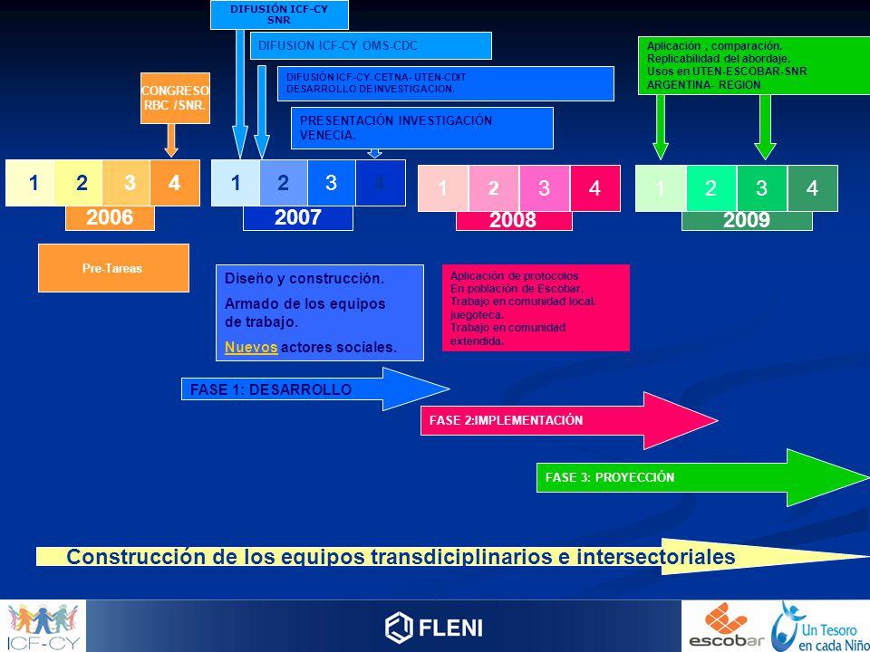 20062007 20082009 1 2 341234 1 2 341234 Construcción de los equipos transdiciplinarios e intersectoriales CONGRESO RBC /SNR. DIFUSIÓN ICF-CY SNR DIFUS